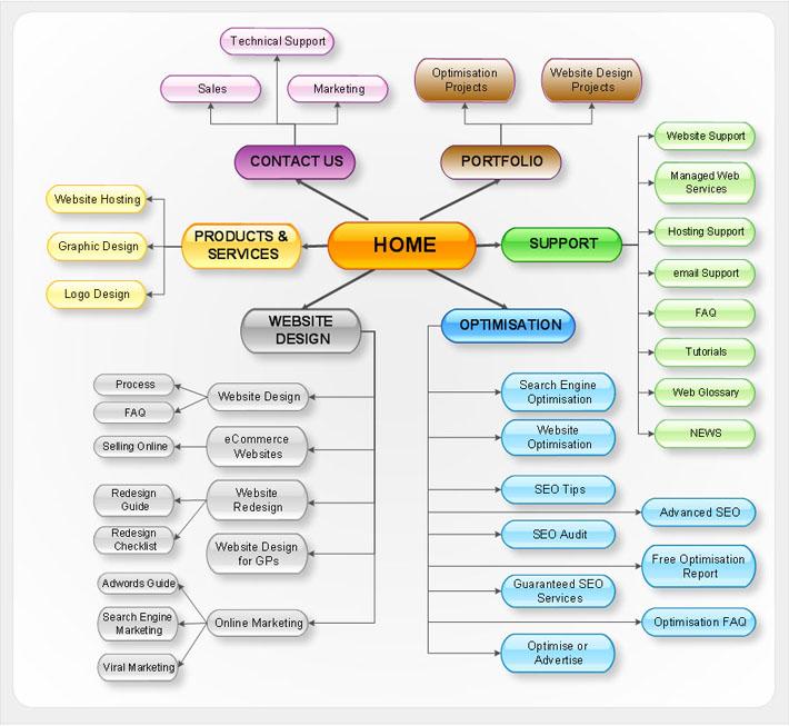 Site Map Digital: Sitemap: Cosa Scegliere?